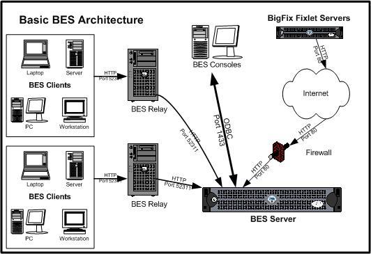 bes installation instructions